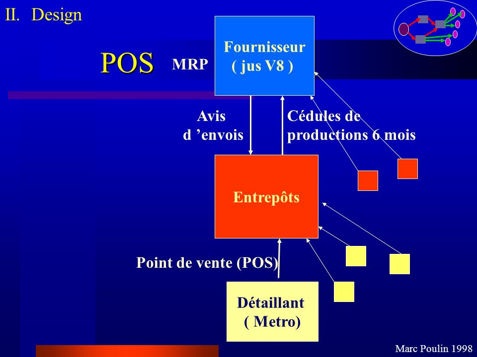 POS II. Design Fournisseur ( jus V8 ) Entrepôts Détaillant ( Metro)