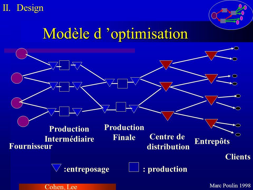 Modèle d 'optimisation