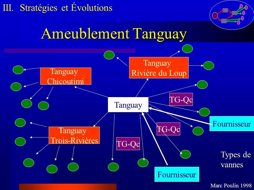 Ameublement Tanguay III. Stratégies et Évolutions Tanguay