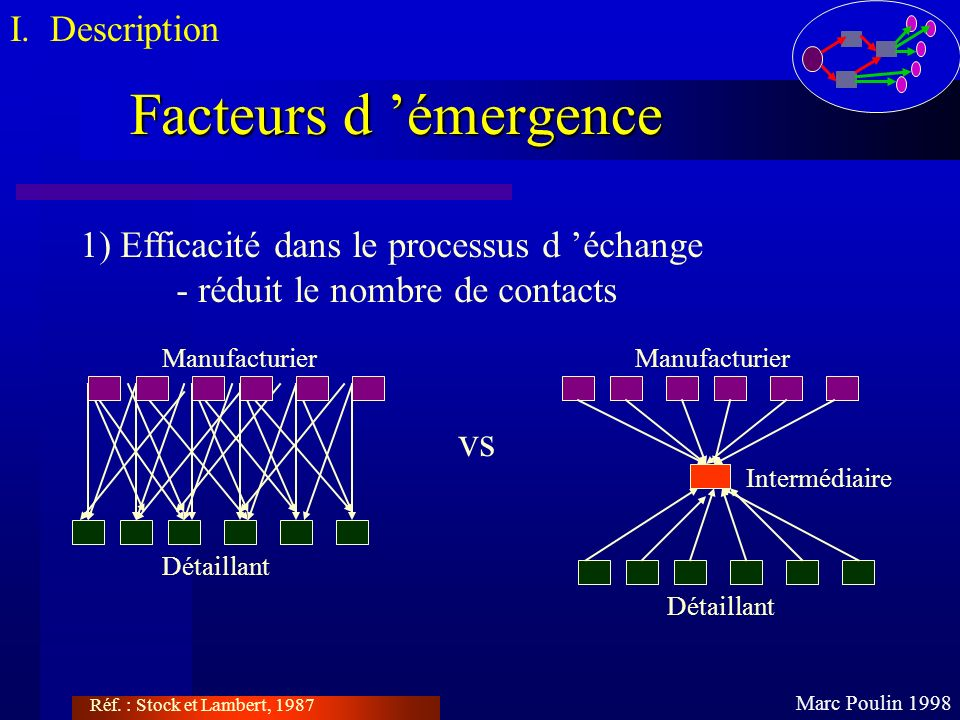 Facteurs d 'émergence vs I. Description