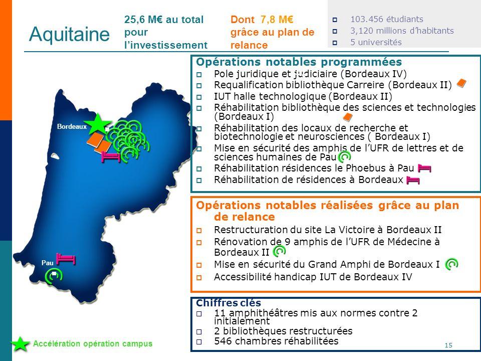 Aquitaine 25,6 M€ au total pour l'investissement