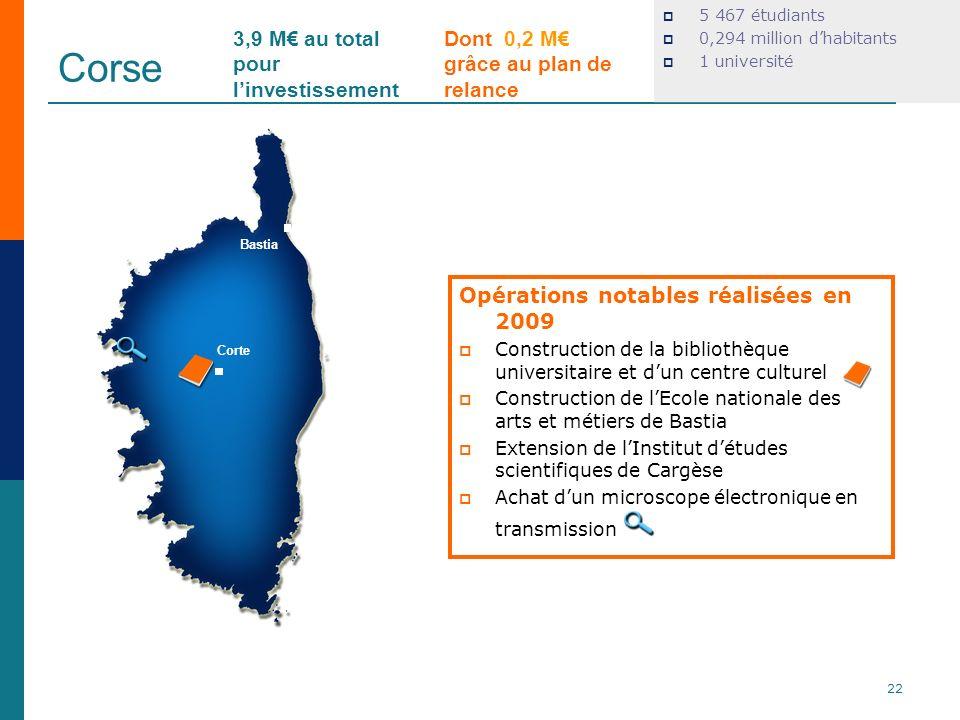 Corse 3,9 M€ au total pour l'investissement