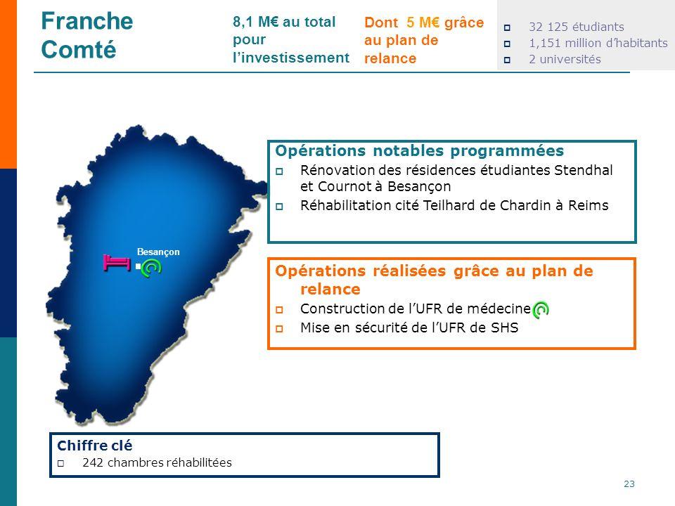 Franche Comté 8,1 M€ au total pour l'investissement