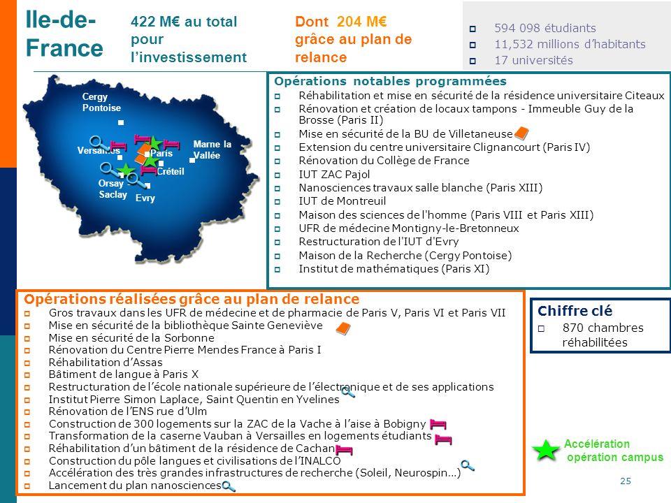 Ile-de- France 422 M€ au total pour l'investissement