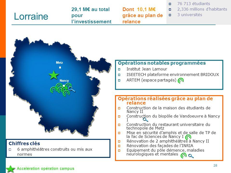 Lorraine 29,1 M€ au total pour l'investissement