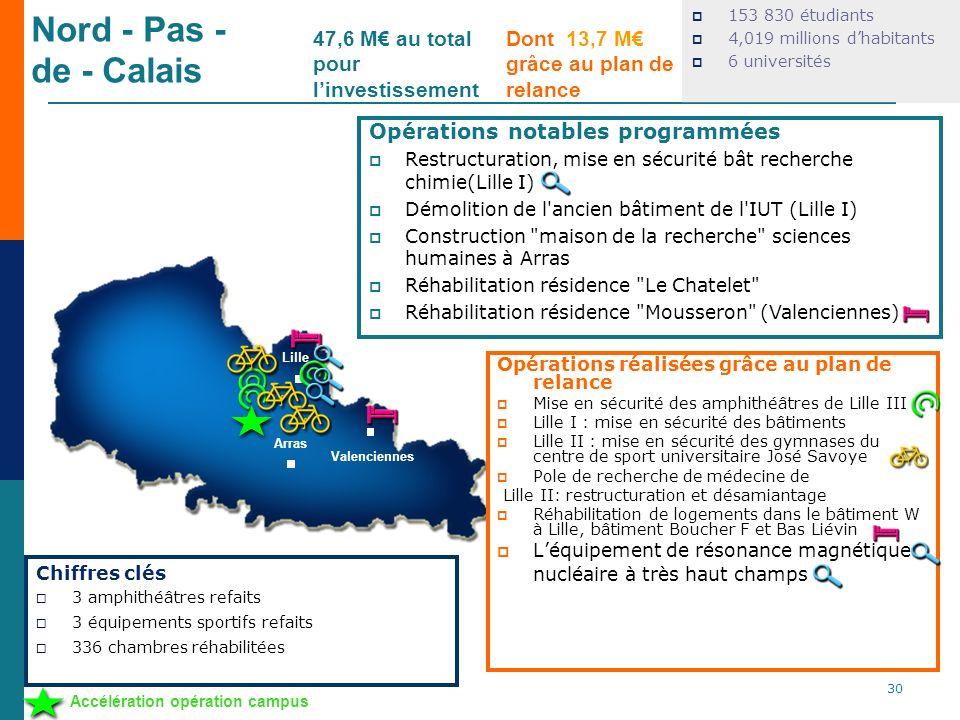 Nord - Pas - de - Calais 47,6 M€ au total pour l'investissement