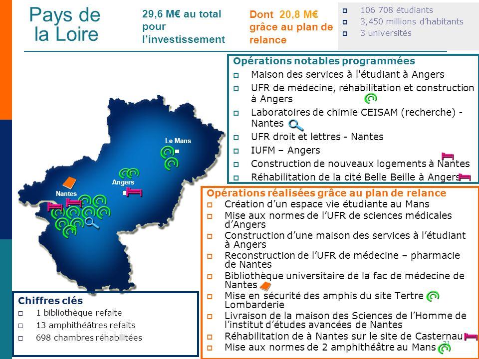 Pays de la Loire 29,6 M€ au total pour l'investissement