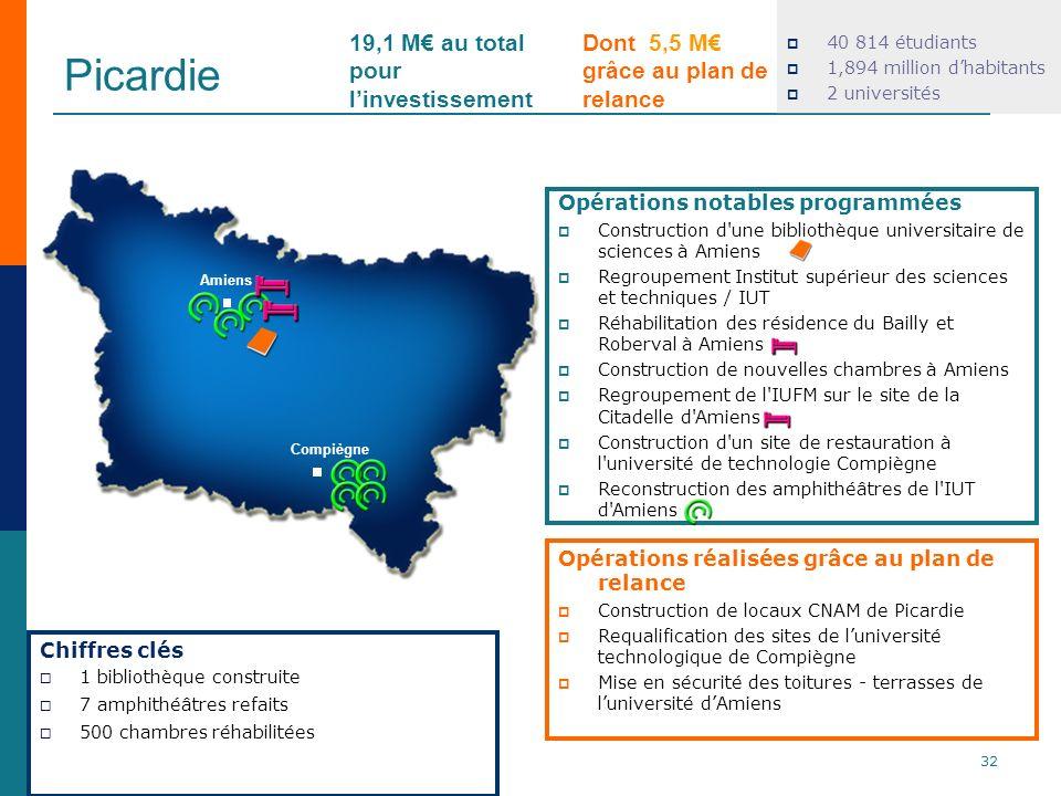 Picardie 19,1 M€ au total pour l'investissement