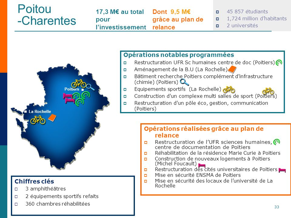 Poitou -Charentes 17,3 M€ au total pour l'investissement