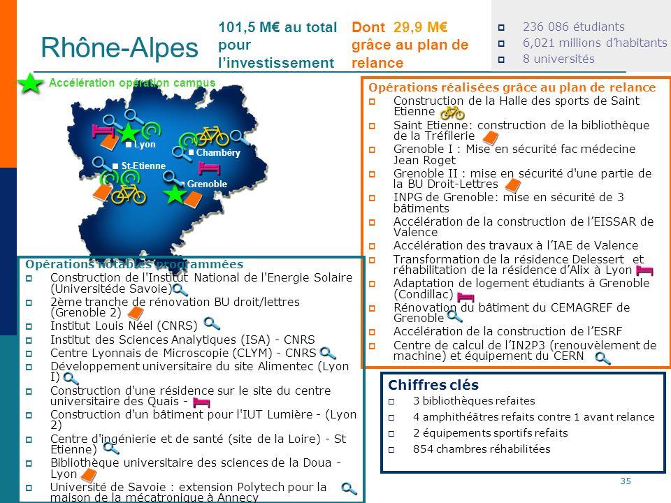 Rhône-Alpes 101,5 M€ au total pour l'investissement