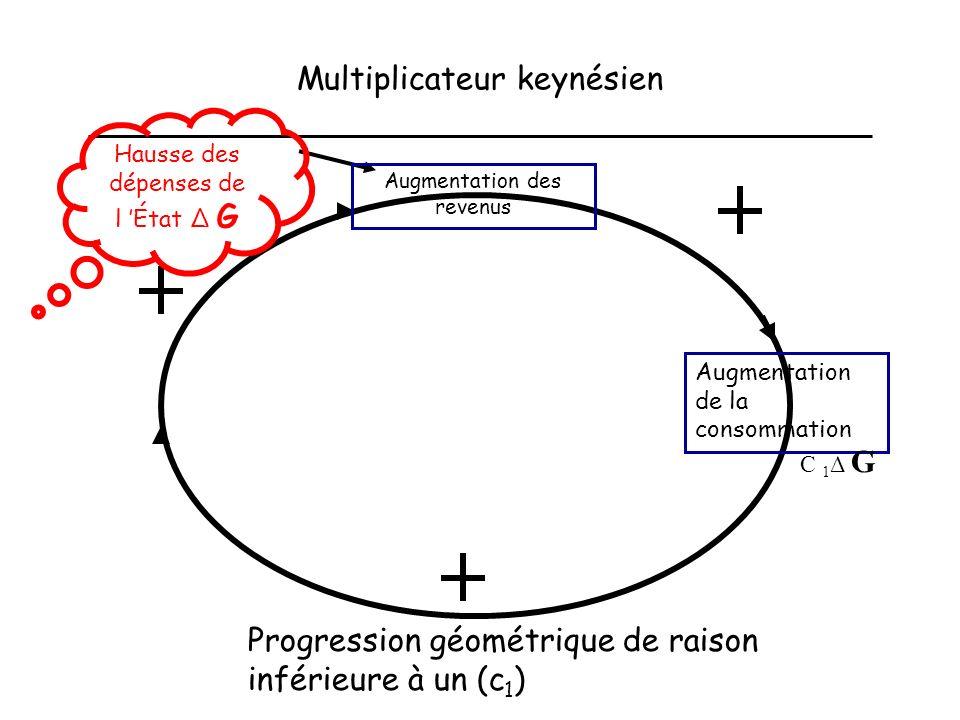 Multiplicateur keynésien