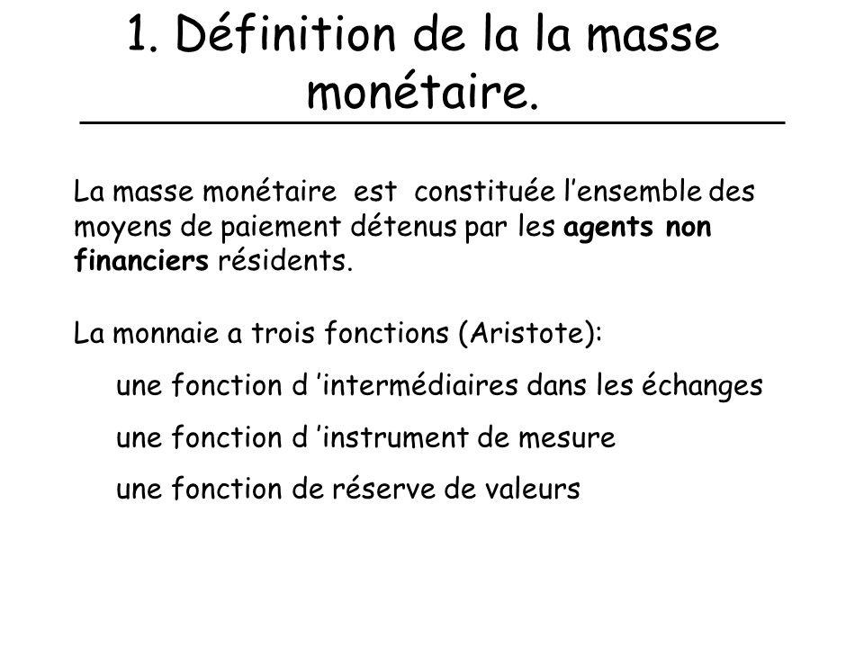 1. Définition de la la masse monétaire.