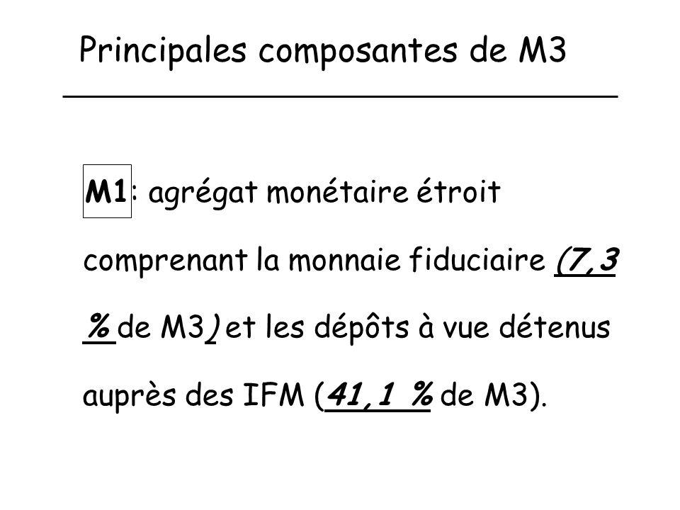 Principales composantes de M3