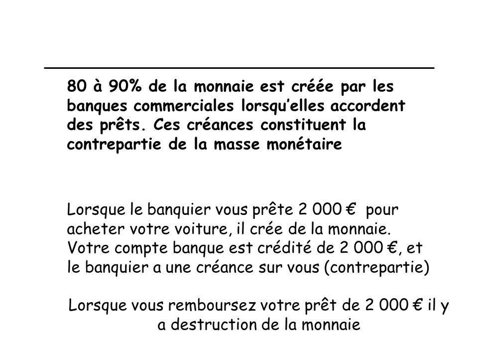 80 à 90% de la monnaie est créée par les banques commerciales lorsqu'elles accordent des prêts. Ces créances constituent la contrepartie de la masse monétaire