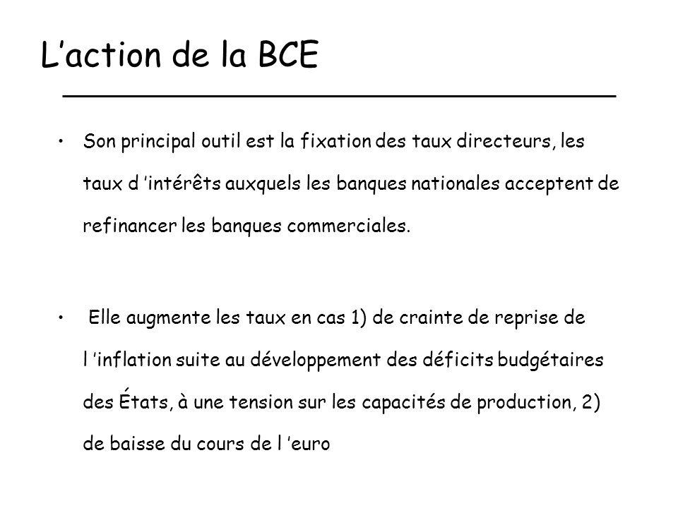 L'action de la BCE