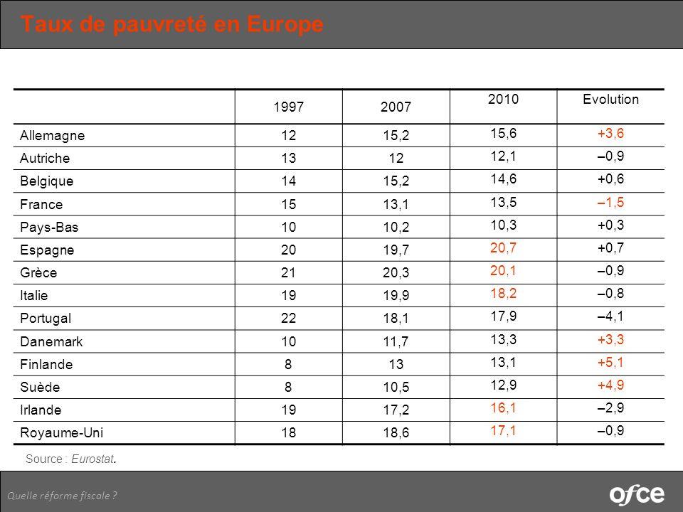 Taux de pauvreté en Europe