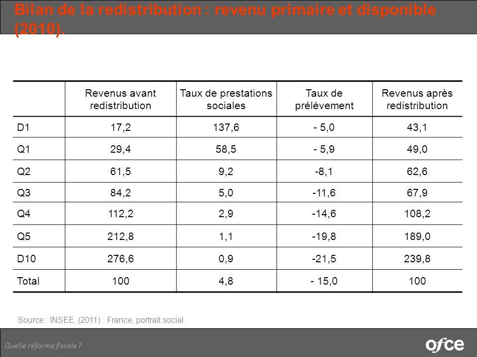 Bilan de la redistribution : revenu primaire et disponible (2010).