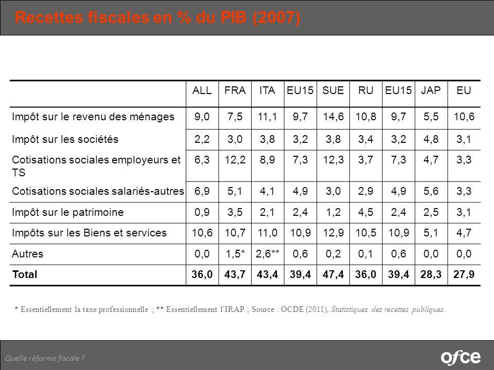 Recettes fiscales en % du PIB (2007)
