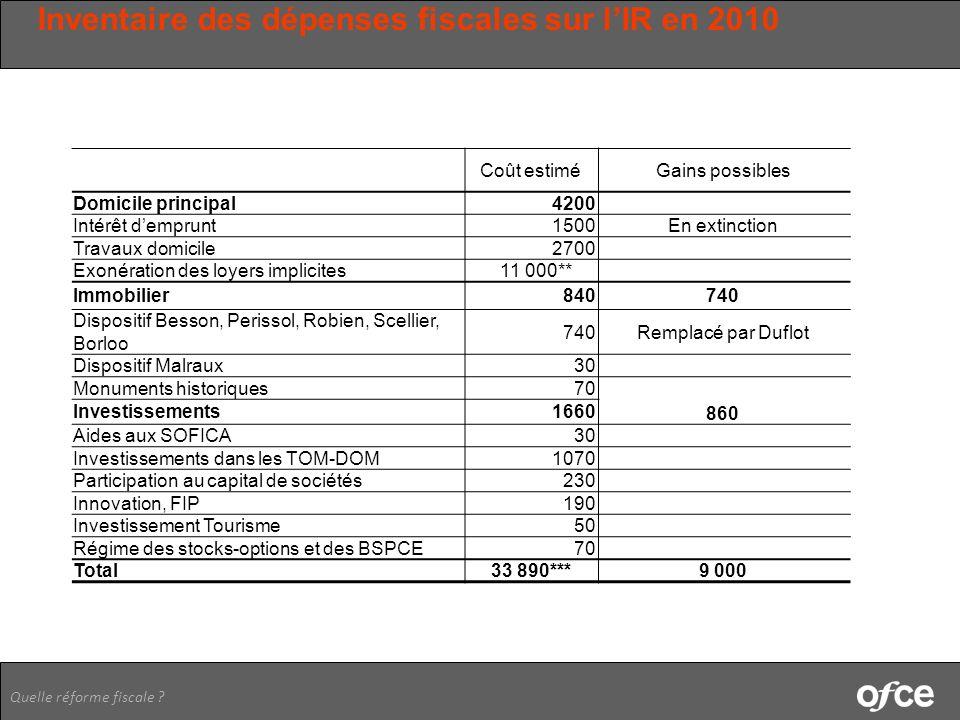 Inventaire des dépenses fiscales sur l'IR en 2010
