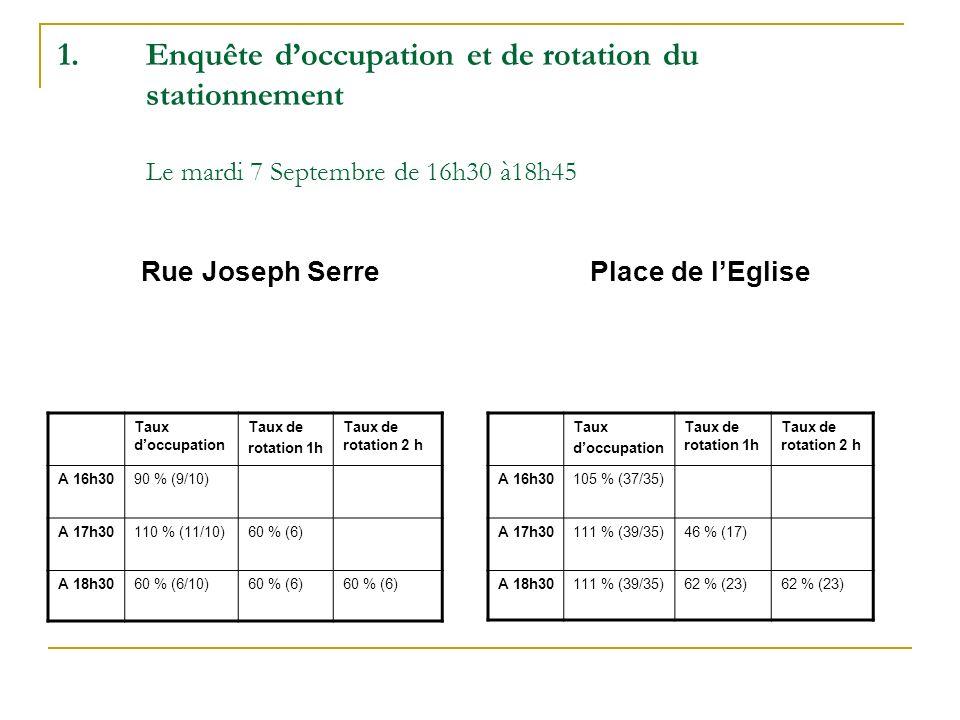 Enquête d'occupation et de rotation du stationnement Le mardi 7 Septembre de 16h30 à18h45
