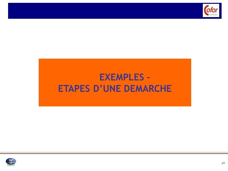 EXEMPLES – ETAPES D'UNE DEMARCHE