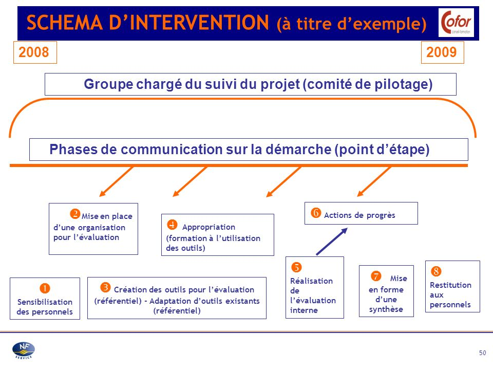 SCHEMA D'INTERVENTION (à titre d'exemple)
