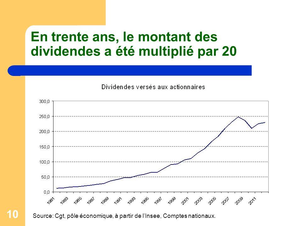 En trente ans, le montant des dividendes a été multiplié par 20