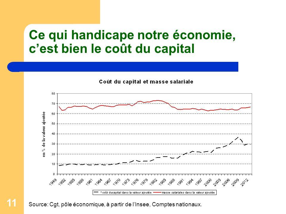 Ce qui handicape notre économie, c'est bien le coût du capital