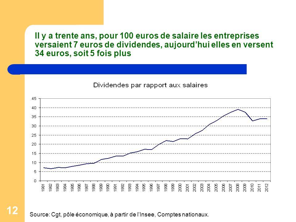 Il y a trente ans, pour 100 euros de salaire les entreprises versaient 7 euros de dividendes, aujourd'hui elles en versent 34 euros, soit 5 fois plus