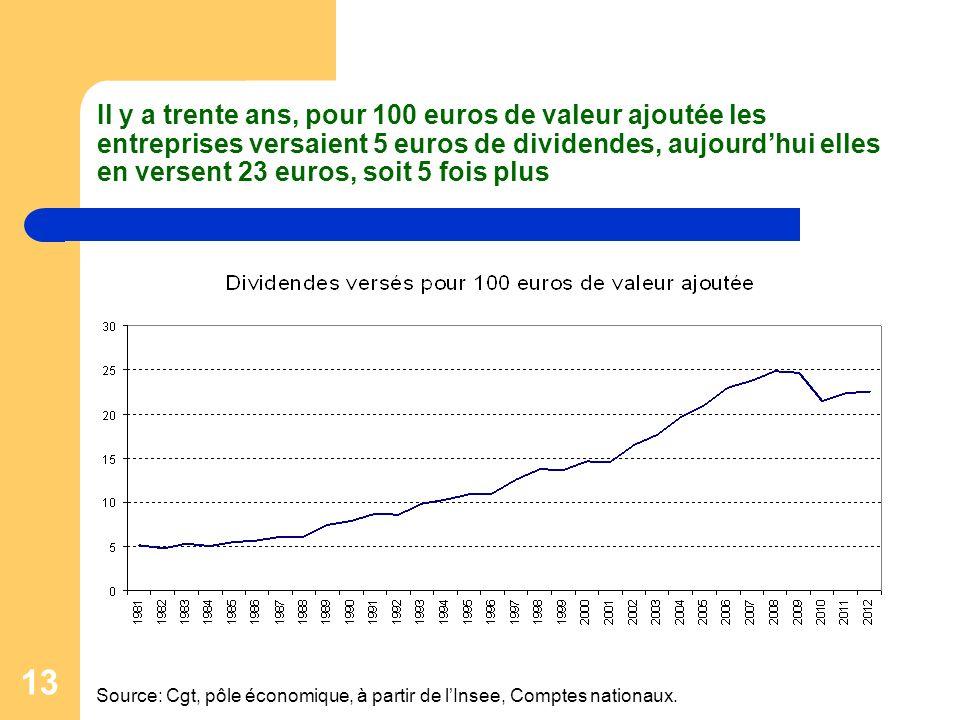 Il y a trente ans, pour 100 euros de valeur ajoutée les entreprises versaient 5 euros de dividendes, aujourd'hui elles en versent 23 euros, soit 5 fois plus