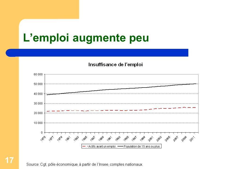 L'emploi augmente peu Source: Cgt, pôle économique, à partir de l'Insee, comptes nationaux.