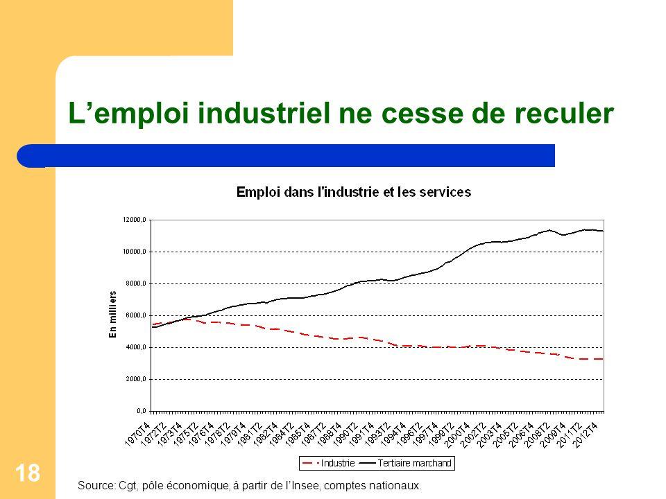 L'emploi industriel ne cesse de reculer