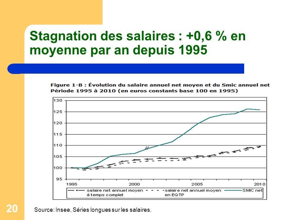 Stagnation des salaires : +0,6 % en moyenne par an depuis 1995