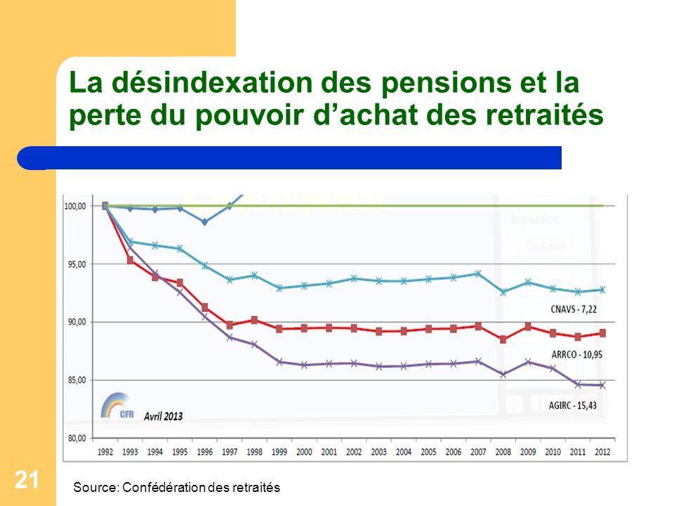 La désindexation des pensions et la perte du pouvoir d'achat des retraités