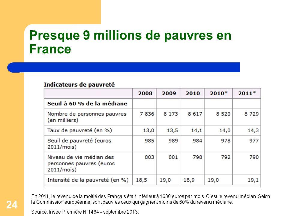 Presque 9 millions de pauvres en France