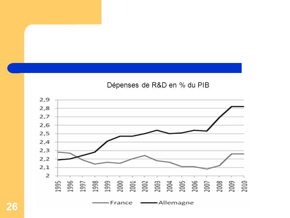 Dépenses de R&D en % du PIB