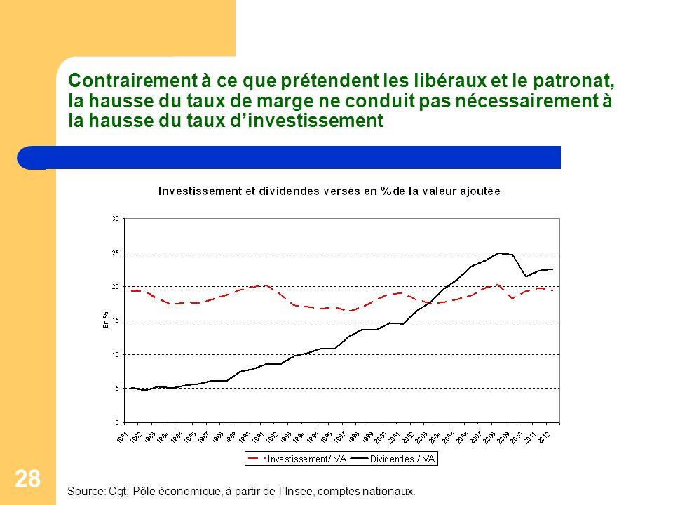 Contrairement à ce que prétendent les libéraux et le patronat, la hausse du taux de marge ne conduit pas nécessairement à la hausse du taux d'investissement