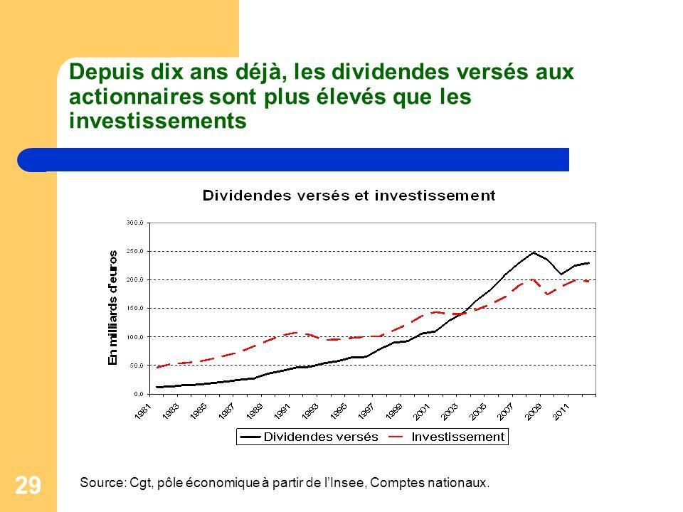 Depuis dix ans déjà, les dividendes versés aux actionnaires sont plus élevés que les investissements