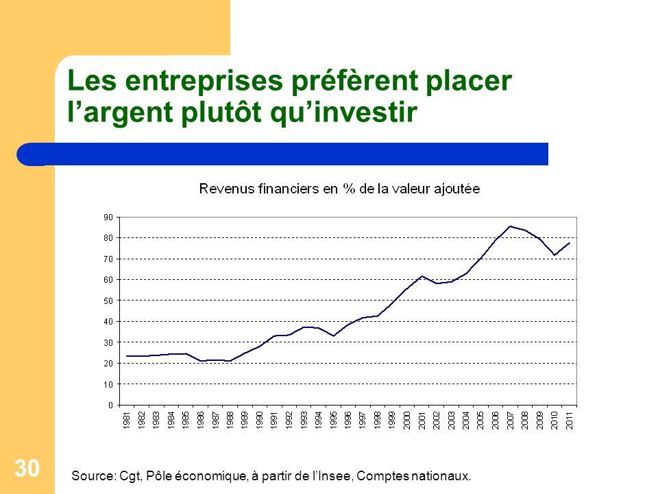 Les entreprises préfèrent placer l'argent plutôt qu'investir