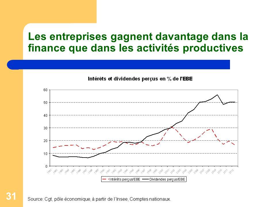 Les entreprises gagnent davantage dans la finance que dans les activités productives