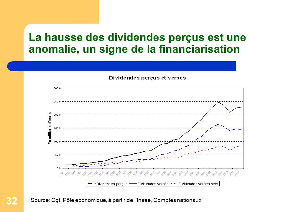 La hausse des dividendes perçus est une anomalie, un signe de la financiarisation