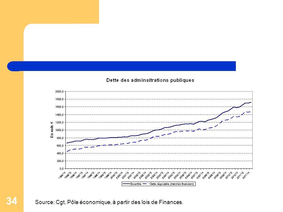 Source: Cgt, Pôle économique, à partir des lois de Finances.