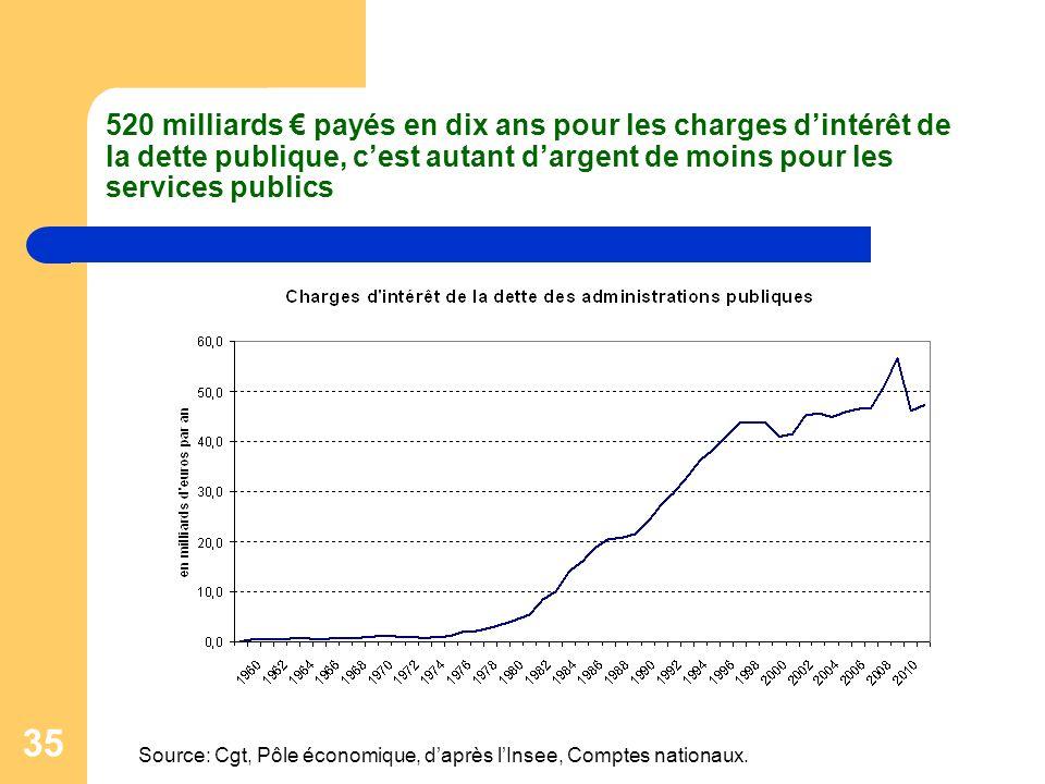 520 milliards € payés en dix ans pour les charges d'intérêt de la dette publique, c'est autant d'argent de moins pour les services publics