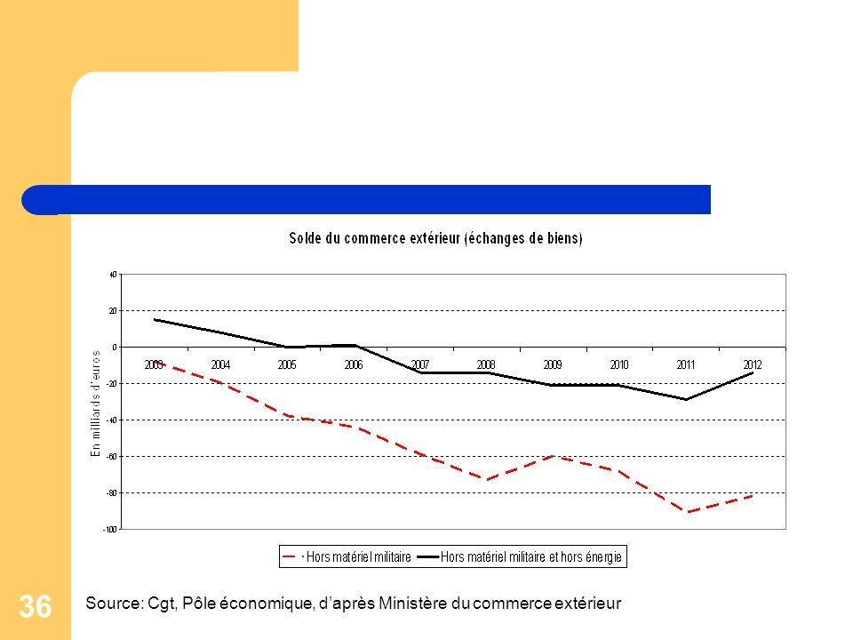 Source: Cgt, Pôle économique, d'après Ministère du commerce extérieur