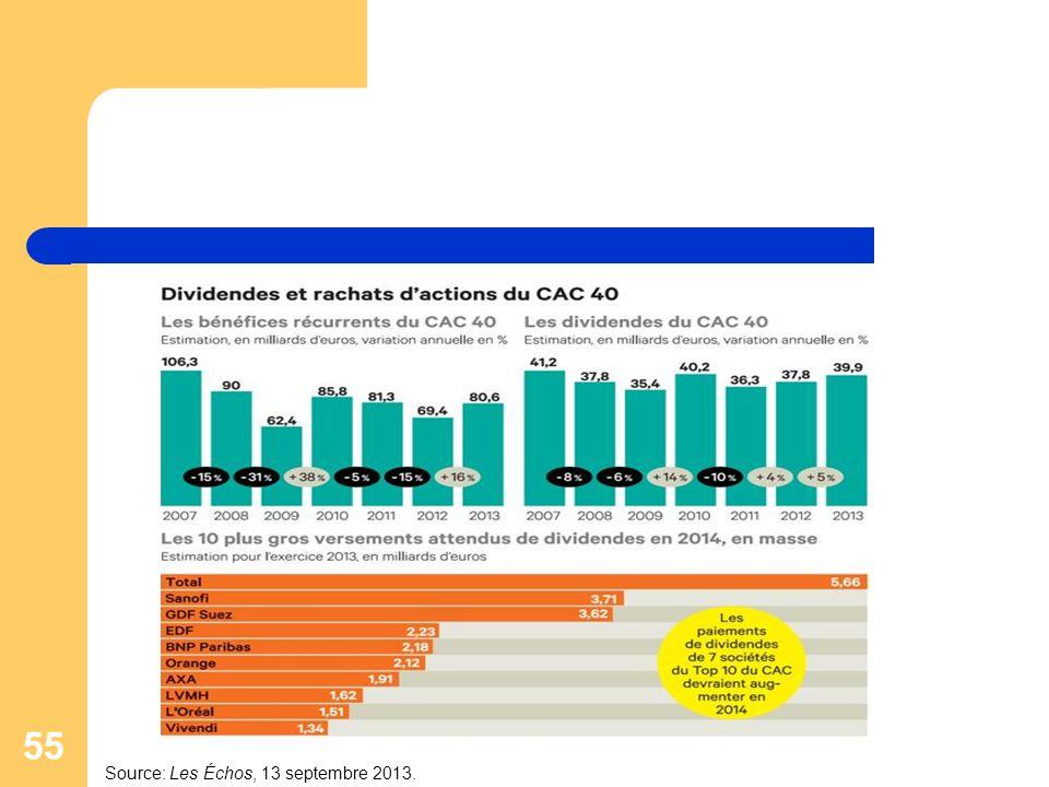 Source: Les Échos, 13 septembre 2013.