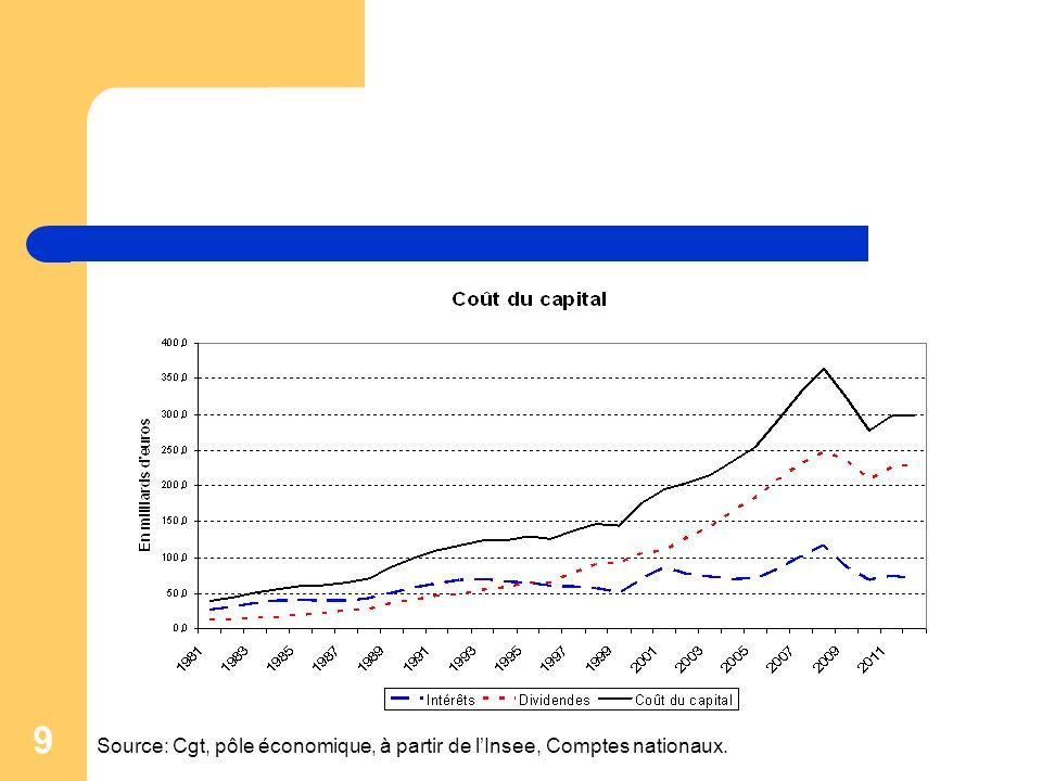 Source: Cgt, pôle économique, à partir de l'Insee, Comptes nationaux.