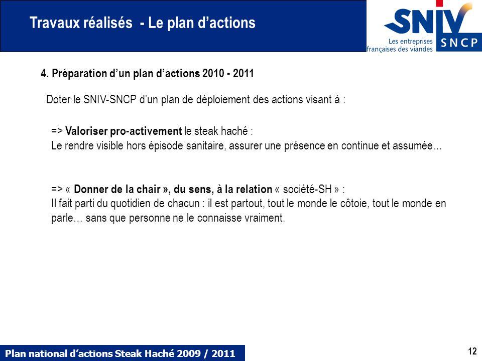 Travaux réalisés - Le plan d'actions
