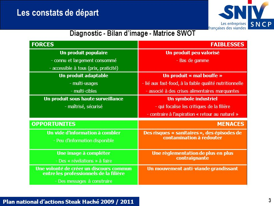 Les constats de départ Diagnostic - Bilan d'image - Matrice SWOT