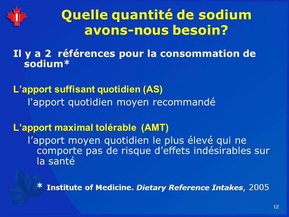 Quelle quantité de sodium avons-nous besoin