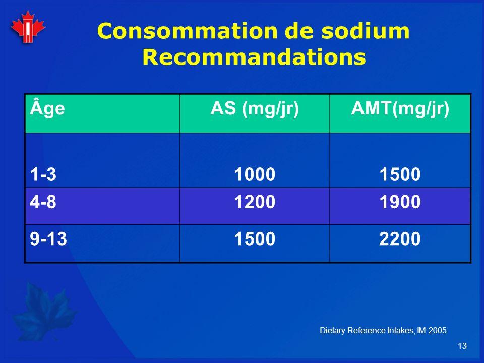 Consommation de sodium Recommandations